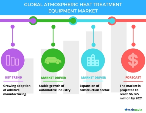 Technavio has published a new report on the global atmospheric heat treatment equipment market from 2017-2021. (Graphic: Business Wire)