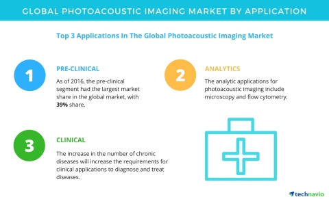 Technavio has published a new report on the global photoacoustic imaging market from 2017-2021. (Graphic: Business Wire)
