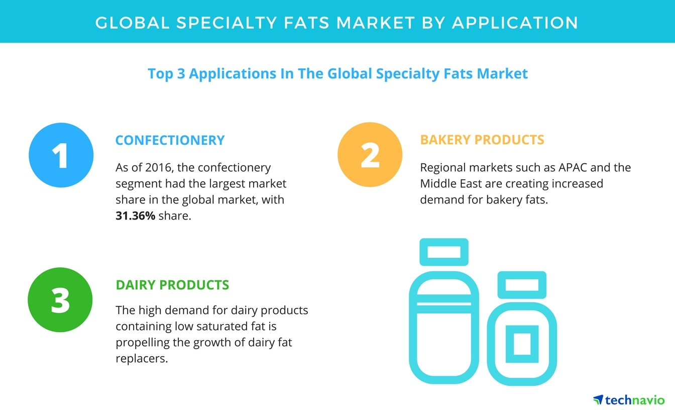 af448380260 Specialty Fats Market - Segmentation Analysis and Forecast by Technavio