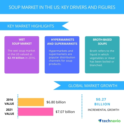 Technavio has published a new report on the soup market in the US from 2017-2021. (Graphic: Business Wire)