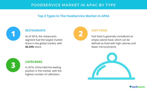 Technavio has published a new report on the food service market in APAC from 2017-2021. (Photo: Business Wire)