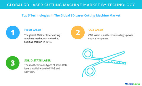 Technavio has published a new report on the global 3D laser cutting machine market from 2017-2021. (Photo: Business Wire)