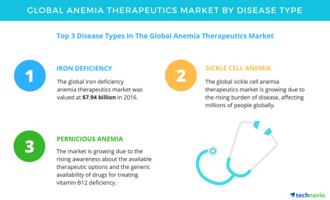 Technavio has published a new report on the global anemia therapeutics market from 2017-2021. (Photo: Business Wire)