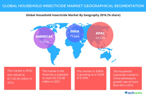 Technavio has published a new report on the global household insecticide market from 2017-2021. (Graphic: Business Wire)