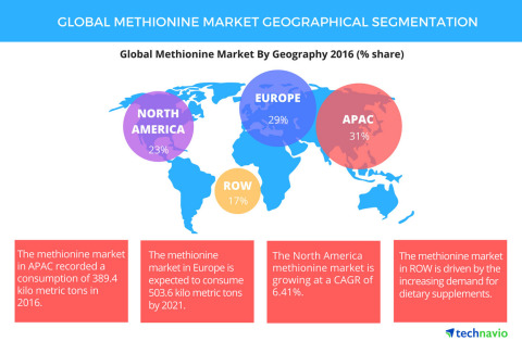 Technavio has published a new report on the global methionine market from 2017-2021. (Photo: Business Wire)