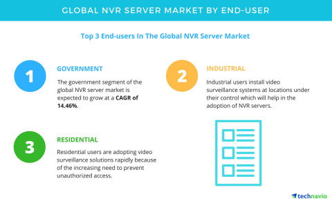 Technavio has published a new report on the global NVR server market from 2017-2021. (Graphic: Business Wire)
