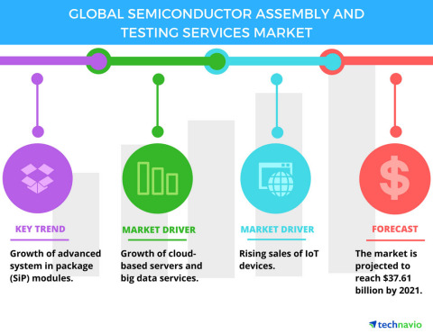 Technavio has published a new report on the global semiconductor assembly and testing services market from 2017-2021. (Graphic: Business Wire)
