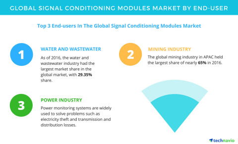Technavio has published a new report on the global signal conditioning modules market from 2017-2021. (Graphic: Business Wire)