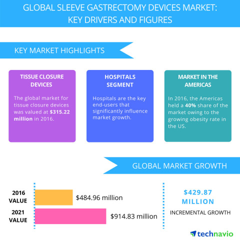 Technavio has published a new report on the global sleeve gastrectomy devices market from 2017-2021. (Graphic: Business Wire)