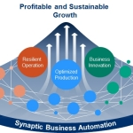 Yokogawa Announces Synaptic Business Automation(TM) Concept for Industrial Automation and Control Business