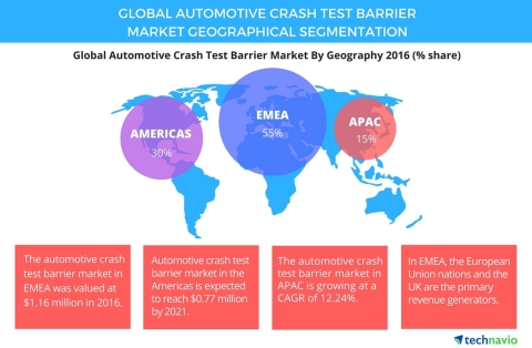 Technavio has published a new report on the global automotive crash test barrier market from 2017-2021. (Graphic: Business Wire)
