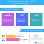 Technavio has published a new report on the global football equipment market from 2017-2021. (Graphic: Business Wire)