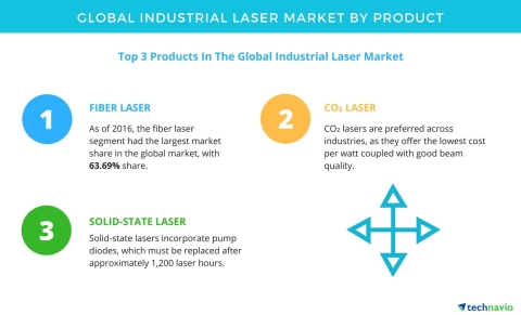 Technavio has published a new report on the global industrial laser market from 2017-2021. (Graphic: Business Wire)