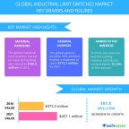 Technavio has published a new report on the global industrial limit switches market from 2017-2021. (Graphic: Business Wire)