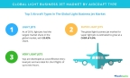 Technavio has published a new report on the global light business jet market from 2017-2021. (Graphic: Business Wire)
