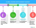 Technavio has published a new report on the global marine infotainment market from 2017-2021. (Graphic: Business Wire)