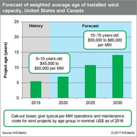 Forecast of weighted average age of installed wind capacity, United States and Canada. Source: IHS Markit