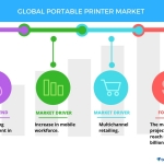 Global Portable Printer Market - Trends, Drivers, Challenges, and Vendor Analysis Through 2021  Technavio