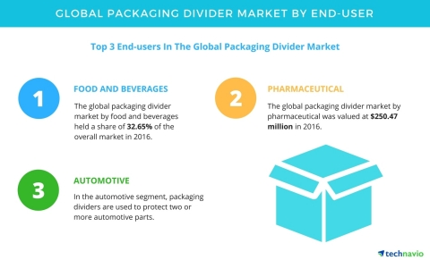Global Sea Food Packaging Market Segmentation by Product Types a - KXXV Central Texas News Now