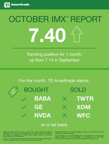 TD Ameritrade October 2017 Investor Movement Index (Graphic: TD Ameritrade)