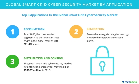 Technavio has published a new report on the global smart grid cyber security market from 2017-2021. (Graphic: Business Wire)