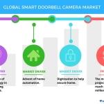 Smart Doorbell Camera Market - Advent of Home Automation  Technavio