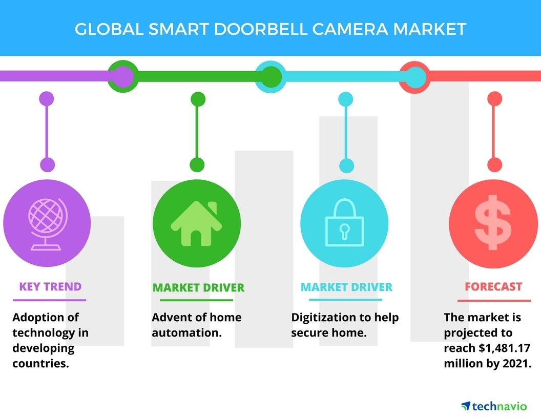 Smart Doorbell Camera Market - Advent of Home Automation | Technavio |  Business Wire