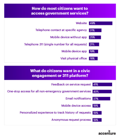 Citizen Engagement Graphic (Graphic: Business Wire)