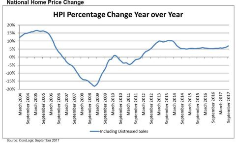 CoreLogic National Home Price Change, September 2017 (Graphic: Business Wire)