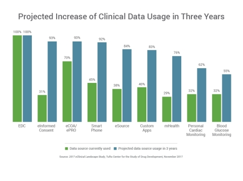 The volume and diversity of data sources used in clinical trials are expected to increase significantly over the next three years. (Photo: Business Wire)