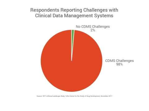 98% of respondents report challenges with their clinical data management systems and need to prepare to manage the increasing variety and volume of data. (Photo: Business Wire)