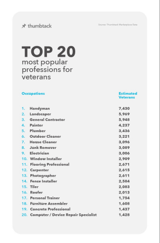 The Top 20 Most Popular Professions for Veterans (Graphic: Thumbtack)
