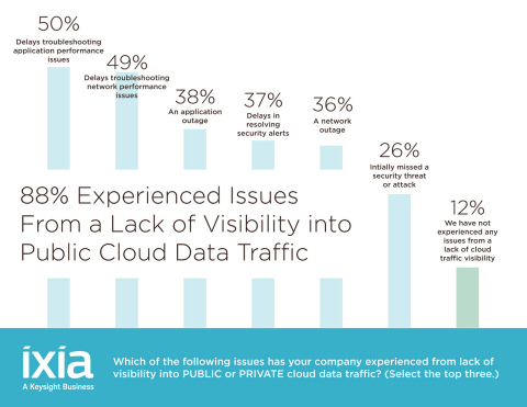 Results from Ixia's Cloud Security survey. The survey, conducted by Dimensional Research, polled over 350 IT professionals in companies larger than 1,000 employees with primary responsibility for cloud deployments and management. (Graphic: Business Wire)