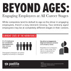 While companies tend to default to age as the driver in engaging employees, there's a key element missing. Two similarly aged employees may be at completely different stages in their careers. (Photo: Business Wire)