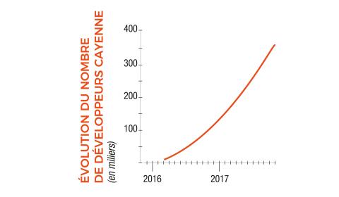 Evolution du nombre de développeurs Cayenne (en milliers). (Graphique: Claranova)