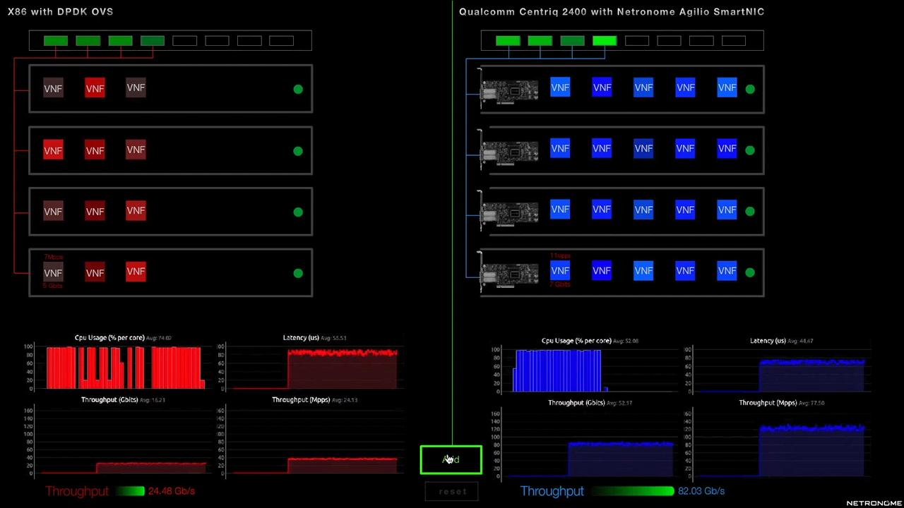 Superior VNF Performance with Netronome SmartNICs and Qualcomm Centriq 2400 Processors