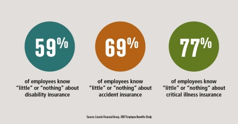 Employees need help understanding non-medical workplace benefits. (Graphic: Business Wire)