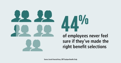Many employees never feel confident about their workplace benefit choices. (Graphic: Business Wire)