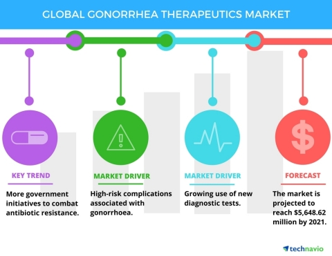 Technavio has published a new report on the global gonorrhea therapeutics market from 2017-2021. (Graphic: Business Wire)