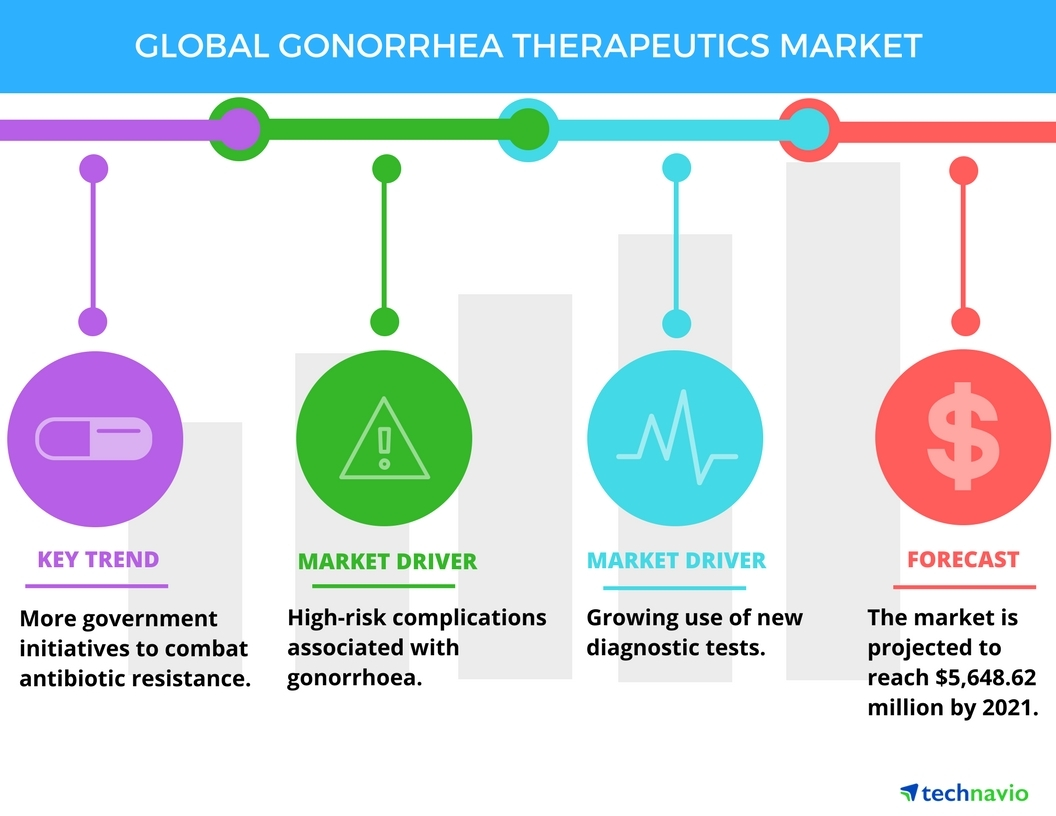 top 3 drivers in global gonorrhea therapeutics market technavio