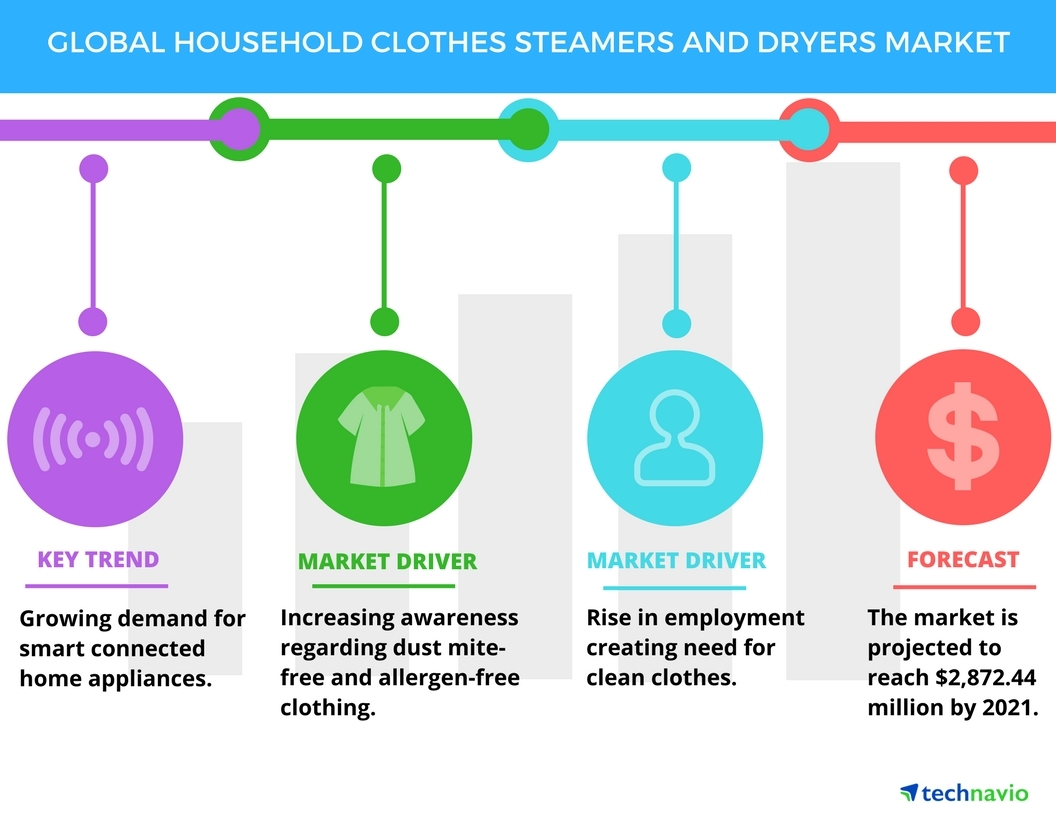 Premiumization To Boost The Household Clothes Steamers And Dryers Clothing Dryer Wiring Diagram Market Technavio Business Wire
