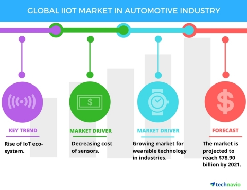 Technavio has published a new report on the global IIoT market in automotive industry from 2017-2021. (Graphic: Business Wire)