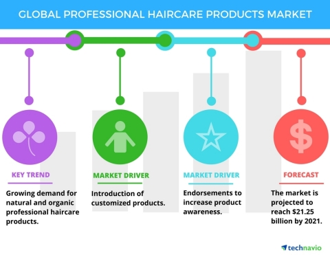 Technavio has published a new report on the global professional haircare products market from 2017-2021. (Graphic: Business Wire)