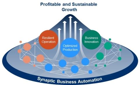 Criação de valor através do conceito Synaptic Business Automation para um crescimento lucrativo e sustentável. (Gráfico: Yokogawa Electric Corporation)
