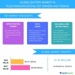 Top 5 Vendors in the Global Battery Market in Telecommunications – Technavio