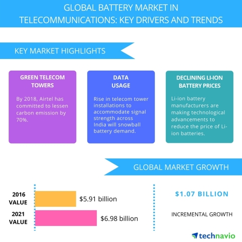 Technavio has published a new report on the global battery market in telecommunications from 2017-20 ...