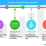 Top 5 Vendors in the Cab Services Market From 2017 to 2021 | Technavio