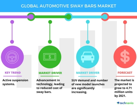 Technavio has published a new report on the global automotive sway bars market from 2017-2021. (Grap ...