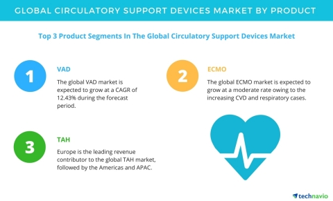 Technavio has published a new report on the global circulatory support devices market from 2017-2021. (Graphic: Business Wire)