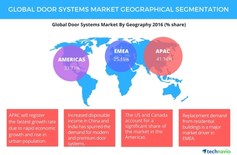 Technavio has published a new report on the global door systems market from 2017-2021. (Graphic: Business Wire)